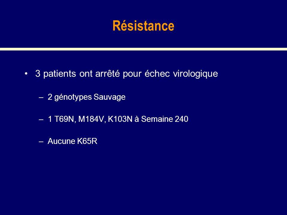 Résistance 3 patients ont arrêté pour échec virologique –2 génotypes Sauvage –1 T69N, M184V, K103N à Semaine 240 –Aucune K65R