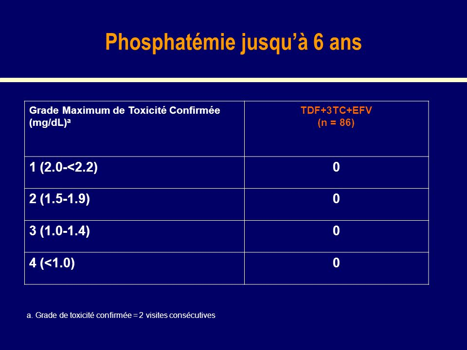 Phosphatémie jusquà 6 ans Grade Maximum de Toxicité Confirmée (mg/dL) a TDF+3TC+EFV (n = 86) 1 (2.0-<2.2)0 2 (1.5-1.9)0 3 (1.0-1.4)0 4 (<1.0)0 a.