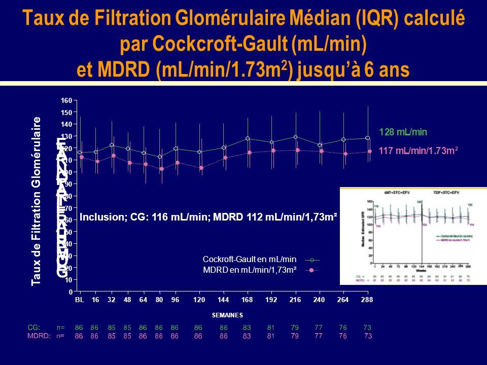 Taux de Filtration Glomérulaire Médian (IQR) calculé par Cockcroft-Gault (mL/min) et MDRD (mL/min/1.73m 2 ) jusquà 6 ans G L O M E R U L A R F I L T R A T I O N R A T E BL163248648096120144168192216240264288 0 10 20 30 40 50 60 70 80 90 100 110 120 130 140 150 160 SEMAINES 128mL/min 117mL/min/1.73m 2 Taux de Filtration Glomérulaire Inclusion; CG: 116 mL/min; MDRD 112 mL/min/1,73m² MDRD en mL/min/1,73m² Cockroft-Gault en mL/min