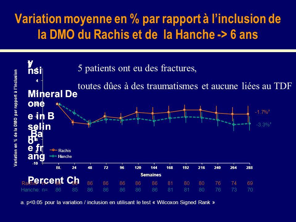 Variation moyenne en % par rapport à linclusion de la DMO du Rachis et de la Hanche -> 6 ans Variation en % de la DMO par rapport à linclusion a. p<0.