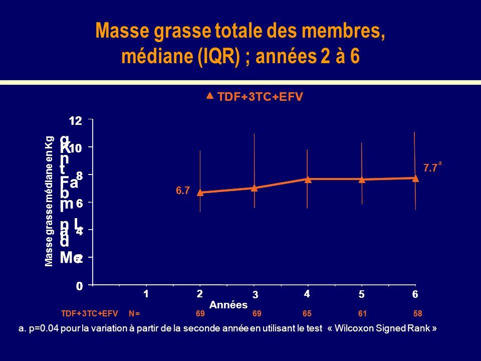 Masse grasse totale des membres, médiane (IQR) ; années 2 à 6 a. p=0.04 pour la variation à partir de la seconde année en utilisant le test « Wilcoxon
