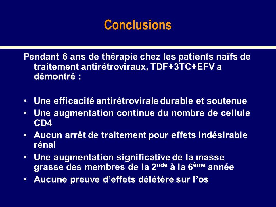 Conclusions Pendant 6 ans de thérapie chez les patients naïfs de traitement antirétroviraux, TDF+3TC+EFV a démontré : Une efficacité antirétrovirale d