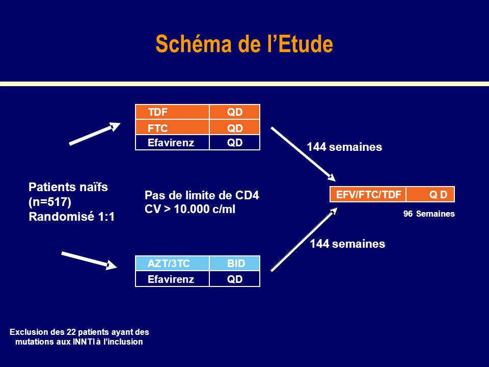 Schéma de lEtude Patients naïfs (n=517) Randomisé 1:1 144 semaines Pas de limite de CD4 CV > 10.000 c/ml TDFQD FTCQD EfavirenzQD AZT/3TCBID EfavirenzQD EFV/FTC/TDF QD 144 semaines 96 Semaines Exclusion des 22 patients ayant des mutations aux INNTI à linclusion