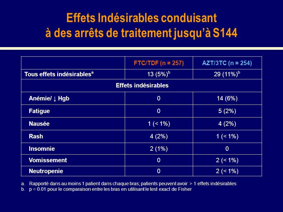Effets Indésirables conduisant à des arrêts de traitement jusquà S144 FTC/TDF (n = 257)AZT/3TC (n = 254) Tous effets indésirables a 13 (5%) b 29 (11%) b Effets indésirables Anémie/ Hgb014 (6%) Fatigue05 (2%) Nausée1 (< 1%)4 (2%) Rash4 (2%)1 (< 1%) Insomnie2 (1%)0 Vomissement02 (< 1%) Neutropenie02 (< 1%) a.