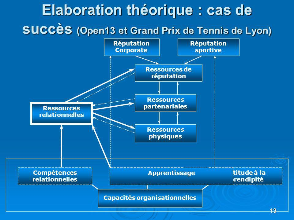 13 Elaboration théorique : cas de succès (Open13 et Grand Prix de Tennis de Lyon) Ressources physiques Ressources de réputation Ressources partenarial