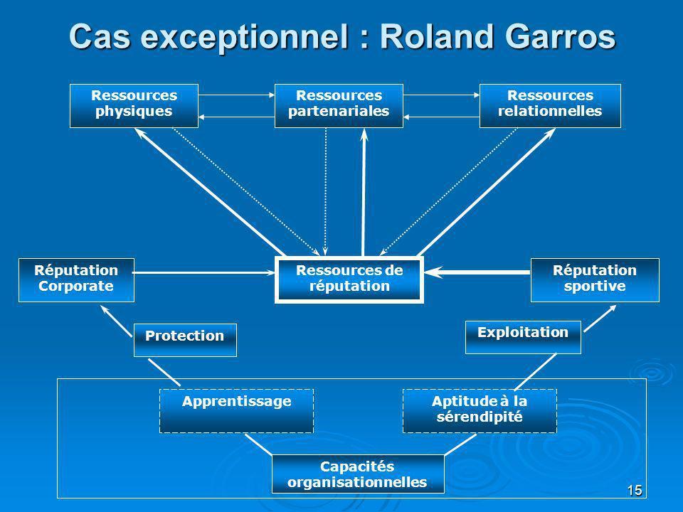 15 Cas exceptionnel : Roland Garros Ressources physiques Ressources relationnelles Ressources partenariales Ressources de réputation Capacités organis