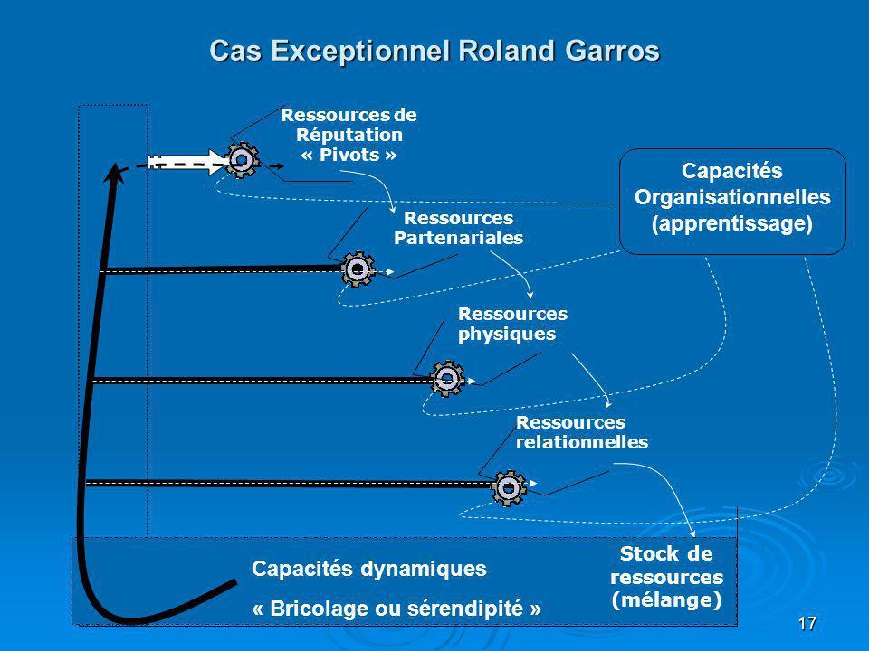 17 Cas Exceptionnel Roland Garros Stock de ressources (mélange) Ressources de Réputation « Pivots » Ressources Partenariales Ressources physiques Ress