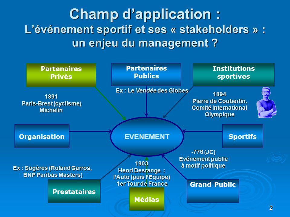 2 Champ dapplication : Lévénement sportif et ses « stakeholders » : un enjeu du management ? Partenaires Privés Médias Institutions sportives Prestata
