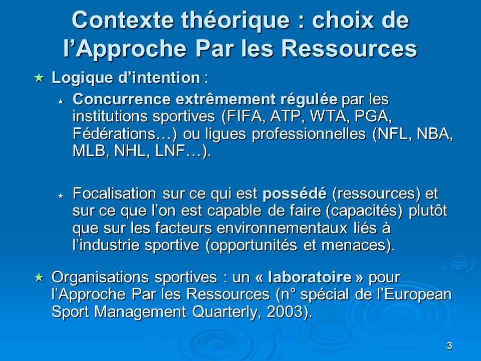 3 Contexte théorique : choix de lApproche Par les Ressources Logique dintention : Logique dintention : Concurrence extrêmement régulée par les institu