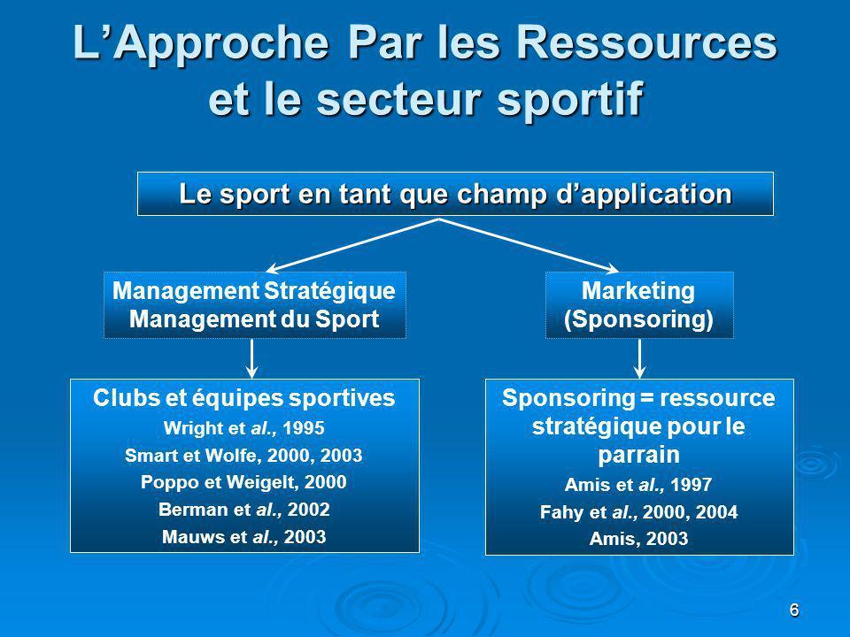 6 LApproche Par les Ressources et le secteur sportif Le sport en tant que champ dapplication Management Stratégique Management du Sport Marketing (Spo