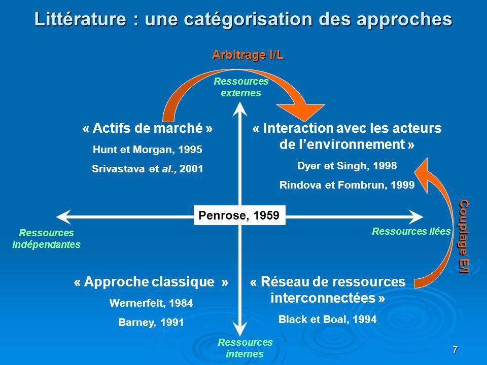 7 Littérature : une catégorisation des approches Ressources indépendantes Ressources liées Ressources internes Ressources externes « Interaction avec