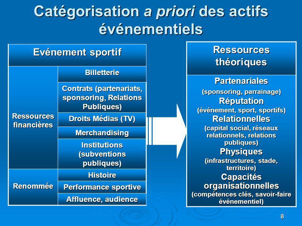 8 Catégorisation a priori des actifs événementiels Evénement sportif Ressources financières Billetterie Contrats (partenariats, sponsoring, Relations