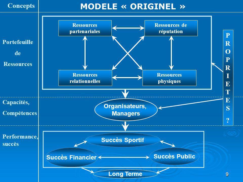 9 Ressources relationnelles Ressources partenariales Portefeuille de Ressources Capacités, Compétences Performance, succès Concepts MODELE « ORIGINEL