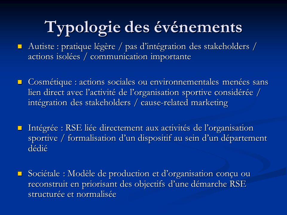 Typologie des événements Autiste : pratique légère / pas dintégration des stakeholders / actions isolées / communication importante Autiste : pratique