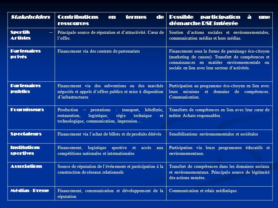 StakeholdersContributions en termes de ressources Possible participation à une démarche RSE intégrée Sportifs – Artistes Principale source de réputati