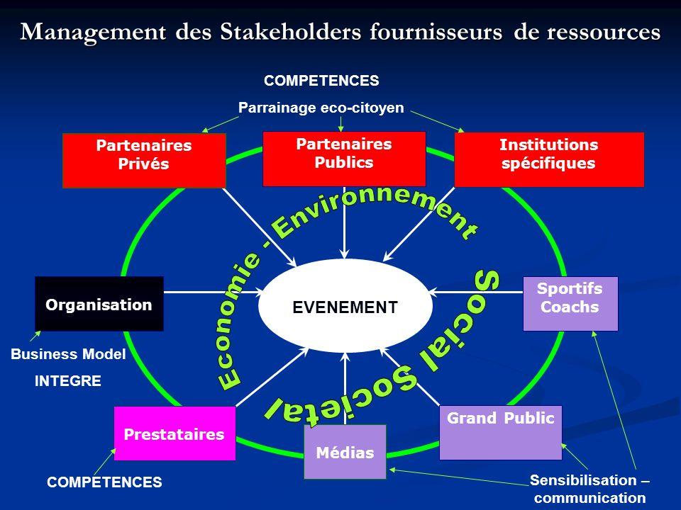 Management des Stakeholders fournisseurs de ressources EVENEMENT Organisation Partenaires Privés Partenaires Publics Institutions spécifiques Sportifs