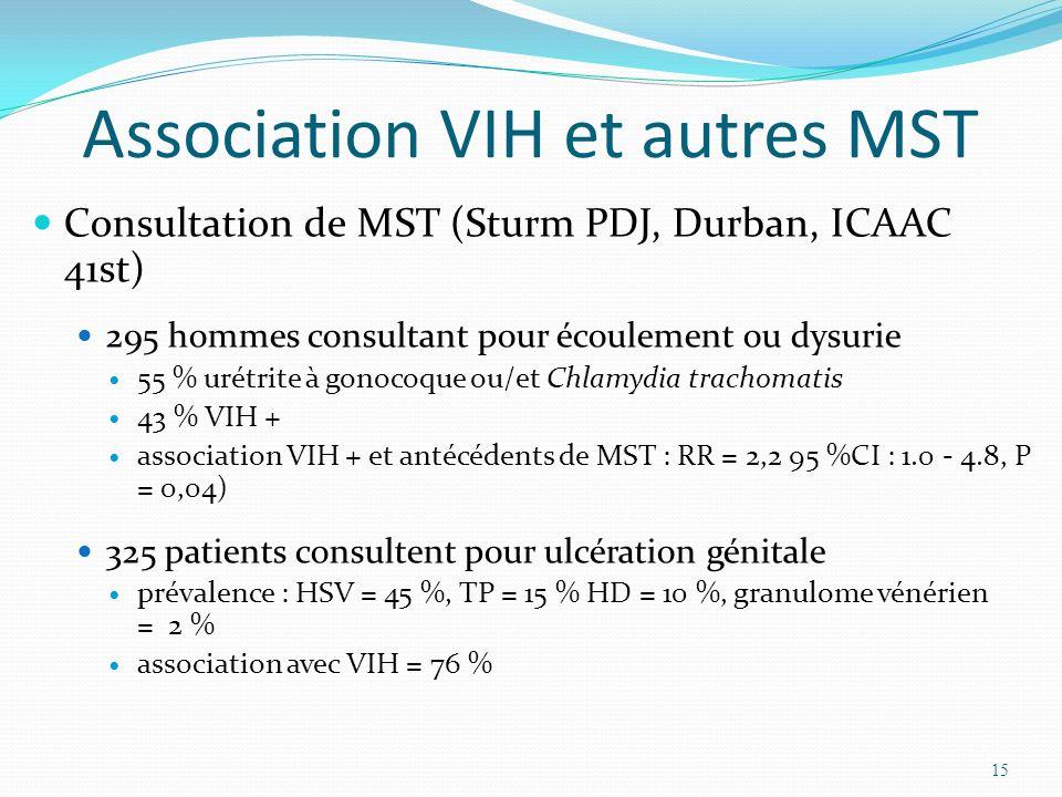 Association VIH et autres MST Consultation de MST (Sturm PDJ, Durban, ICAAC 41st) 295 hommes consultant pour écoulement ou dysurie 55 % urétrite à gon