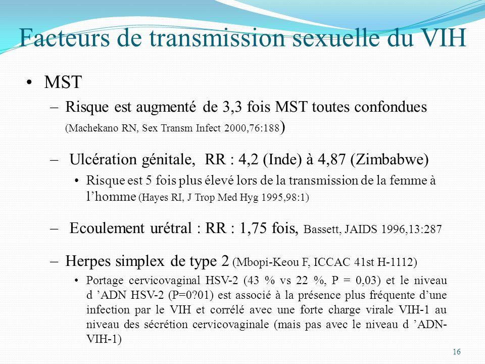 16 Facteurs de transmission sexuelle du VIH MST –Risque est augmenté de 3,3 fois MST toutes confondues (Machekano RN, Sex Transm Infect 2000,76:188 )