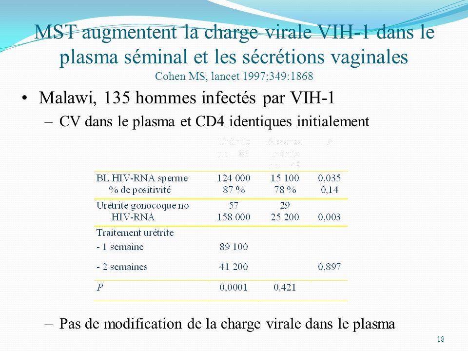 18 MST augmentent la charge virale VIH-1 dans le plasma séminal et les sécrétions vaginales Cohen MS, lancet 1997;349:1868 Malawi, 135 hommes infectés