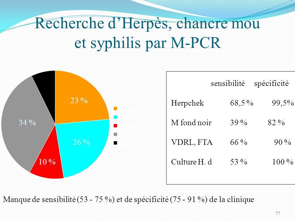 77 Recherche dHerpès, chancre mou et syphilis par M-PCR Chancre mou Herpes Syphilis Aucun Multiple 23 % 26 % 10 % 34 % 7 % sensibilité spécificité Her