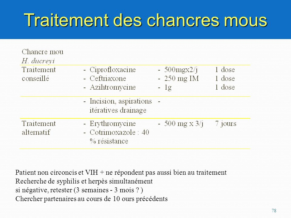78 Traitement des chancres mous Patient non circoncis et VIH + ne répondent pas aussi bien au traitement Recherche de syphilis et herpès simultanément