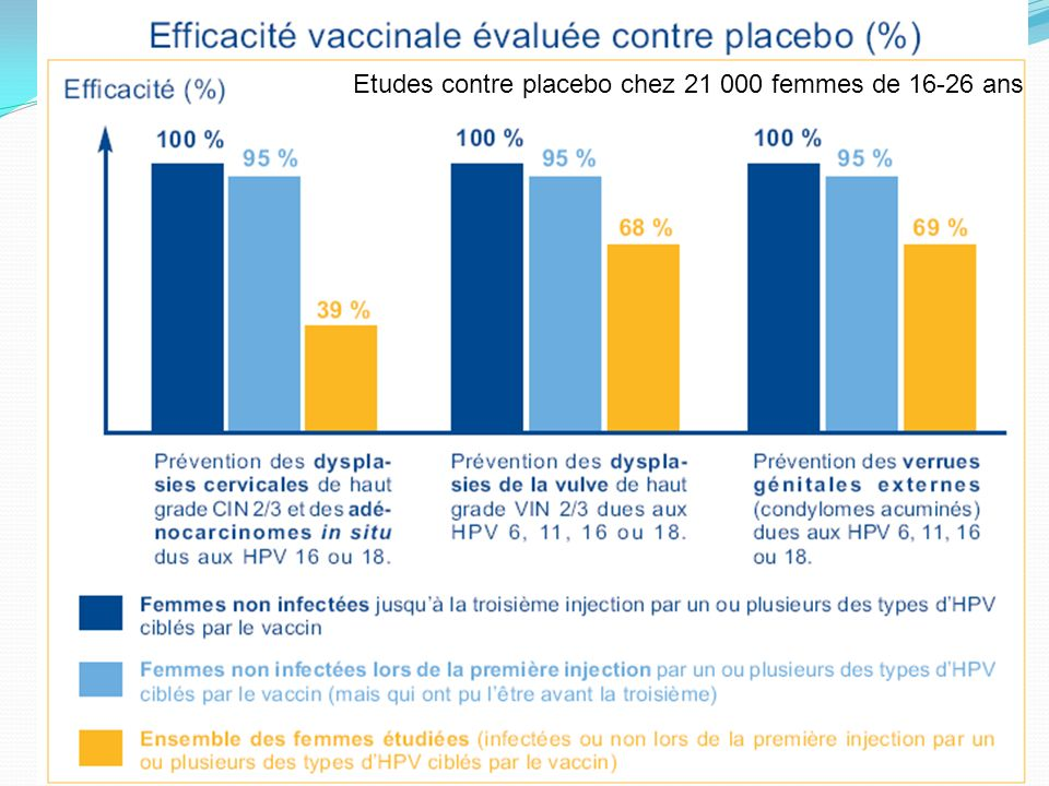 99 Etudes contre placebo chez 21 000 femmes de 16-26 ans