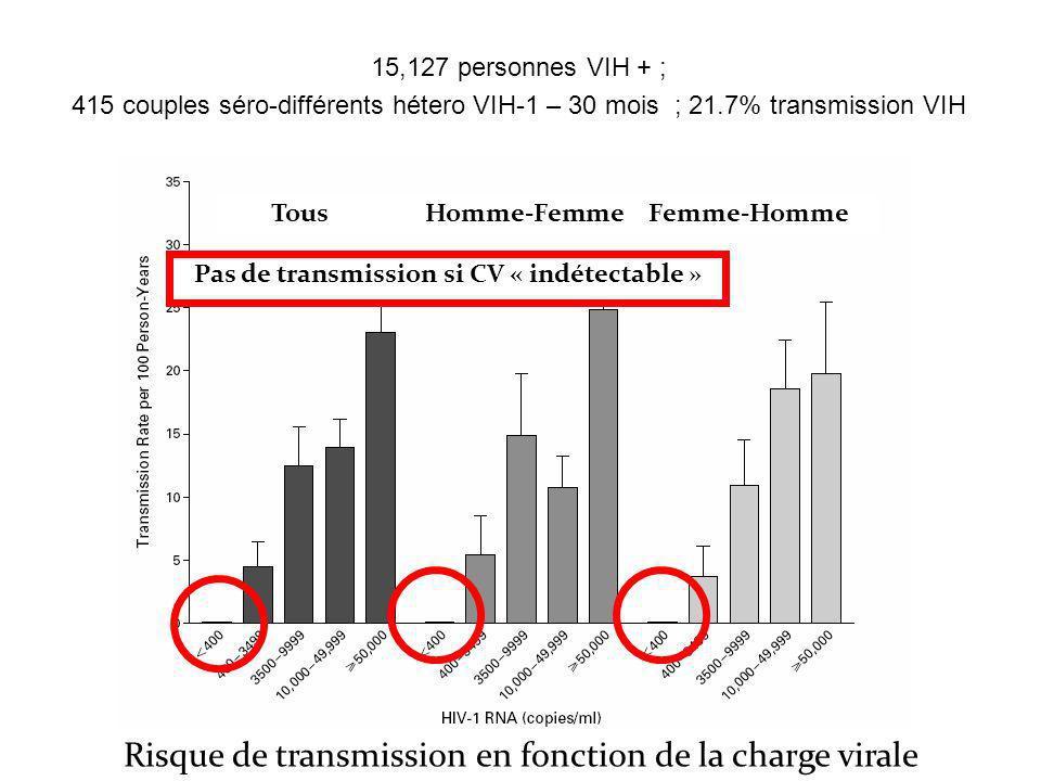 TousHomme-FemmeFemme-Homme Risque de transmission en fonction de la charge virale Pas de transmission si CV « indétectable » 15,127 personnes VIH + ;