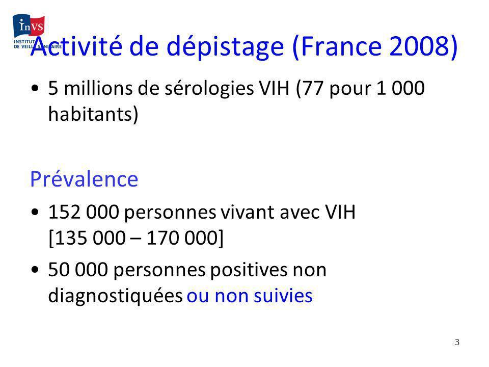3 Activité de dépistage (France 2008) 5 millions de sérologies VIH (77 pour 1 000 habitants) Prévalence 152 000 personnes vivant avec VIH [135 000 – 1