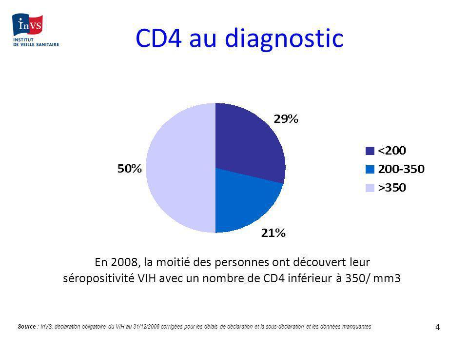 4 CD4 au diagnostic En 2008, la moitié des personnes ont découvert leur séropositivité VIH avec un nombre de CD4 inférieur à 350/ mm3 Source : InVS, d