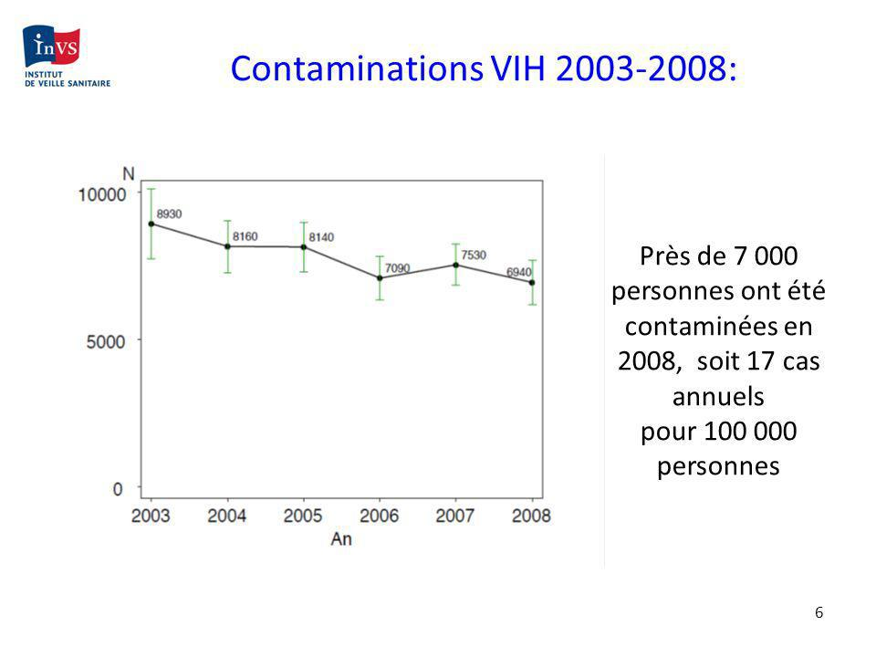 6 Près de 7 000 personnes ont été contaminées en 2008, soit 17 cas annuels pour 100 000 personnes Contaminations VIH 2003-2008: