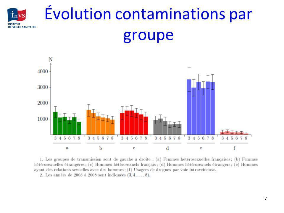 7 Évolution contaminations par groupe Année