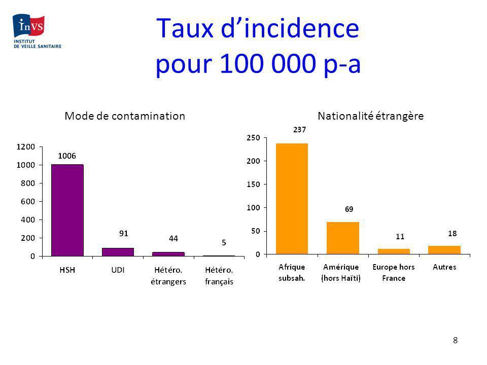 Jeudi 4 & vendredi 5 novembre 2010 Bordeaux Nouvelles donnes Nouveau départ 2- Contrôle de la réplication et transmission