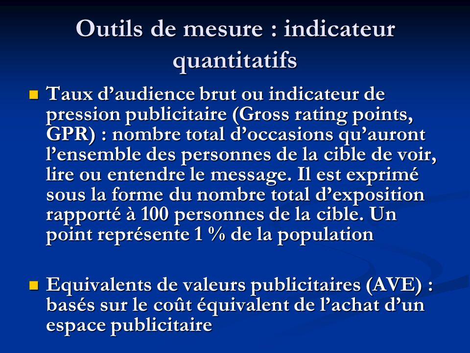 Outils de mesure : indicateur quantitatifs Taux daudience brut ou indicateur de pression publicitaire (Gross rating points, GPR) : nombre total doccas