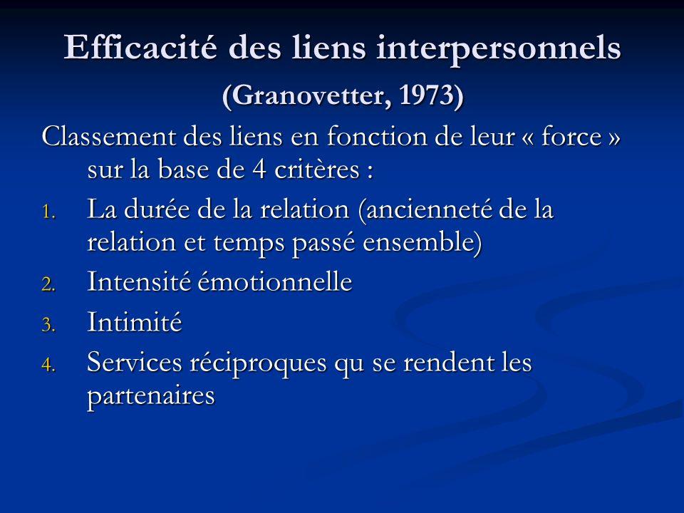 Efficacité des liens interpersonnels (Granovetter, 1973) Classement des liens en fonction de leur « force » sur la base de 4 critères : 1. La durée de