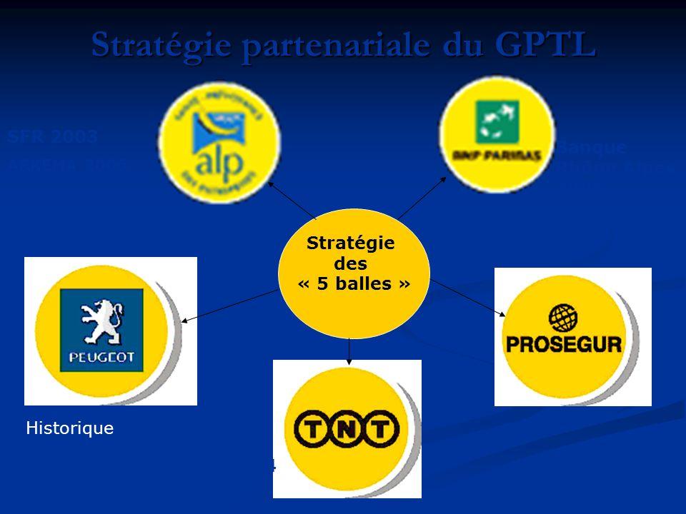 Stratégie partenariale du GPTL Stratégie des « 5 balles » SFR 2003 ARKEMA 2006 Beghin Say 2005 PERRIER 2004 Historique Banque Rhône Alpes 2006