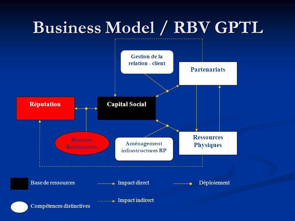 Business Model / RBV GPTL RéputationCapital Social Partenariats Ressources Physiques Réseaux Relationnels Aménagement infrastructures RP Gestion de la