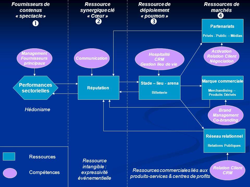 Réputation Partenariats Privés -¨Public – Médias Marque commerciale Merchandising – Produits Dérivés Réseau relationnel Relations Publiques Stade – li