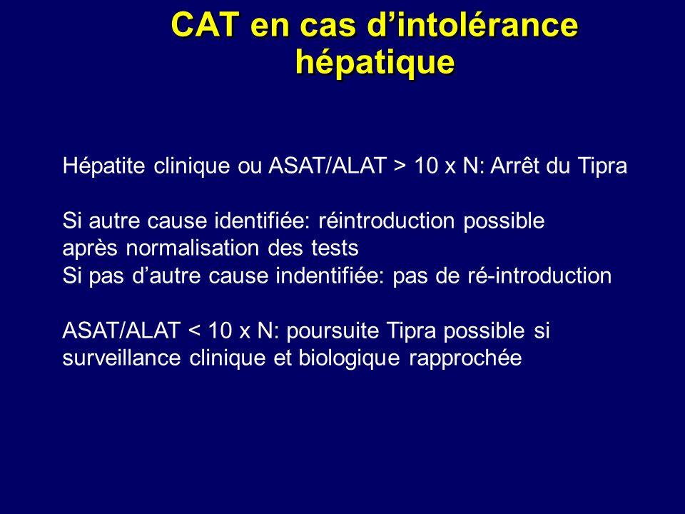 CAT en cas dintolérance hépatique Hépatite clinique ou ASAT/ALAT > 10 x N: Arrêt du Tipra Si autre cause identifiée: réintroduction possible après nor