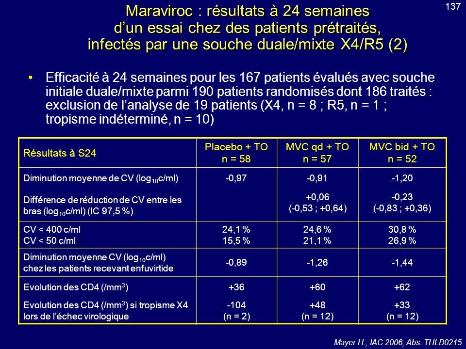 Efficacité à 24 semaines pour les 167 patients évalués avec souche initiale duale/mixte parmi 190 patients randomisés dont 186 traités : exclusion de