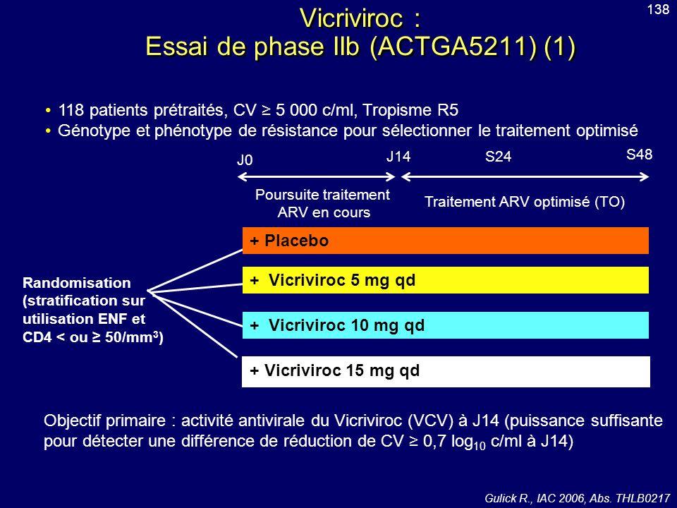 118 patients prétraités, CV 5 000 c/ml, Tropisme R5 Génotype et phénotype de résistance pour sélectionner le traitement optimisé J0 J14S24 S48 Poursui