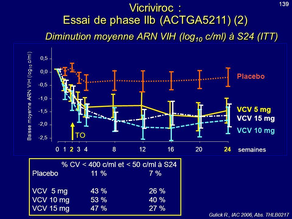 Diminution moyenne ARN VIH (log 10 c/ml) à S24 (ITT) Vicriviroc : Essai de phase IIb (ACTGA5211) (2) % CV < 400 c/ml et < 50 c/ml à S24 Placebo11 %7 %
