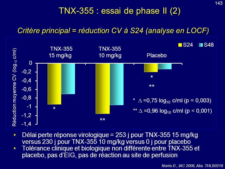Délai perte réponse virologique = 253 j pour TNX-355 15 mg/kg versus 230 j pour TNX-355 10 mg/kg versus 0 j pour placebo Tolérance clinique et biologi