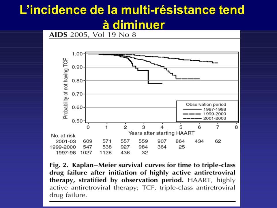 Lincidence de la multi-résistance tend à diminuer