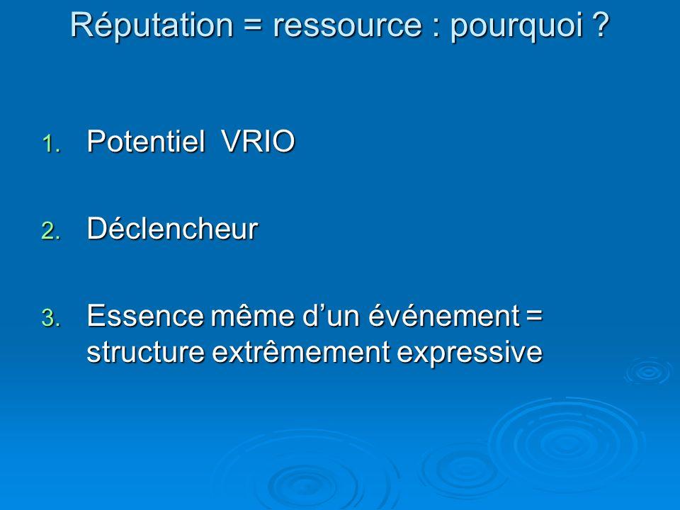 Réputation = ressource : pourquoi ? 1. Potentiel VRIO 2. Déclencheur 3. Essence même dun événement = structure extrêmement expressive
