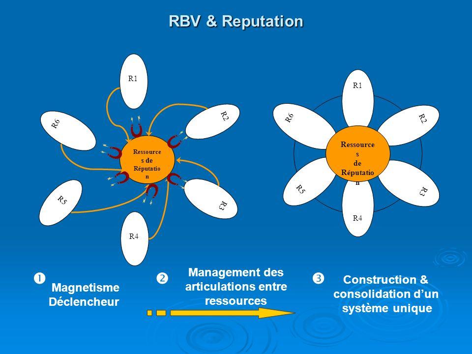 RBV & Reputation R4 R6 R2 R3 R5 Ressource s de Réputatio n R1 R3 R2 R1 R6 R5 R4 Ressource s de Réputatio n Magnetisme Déclencheur Management des artic