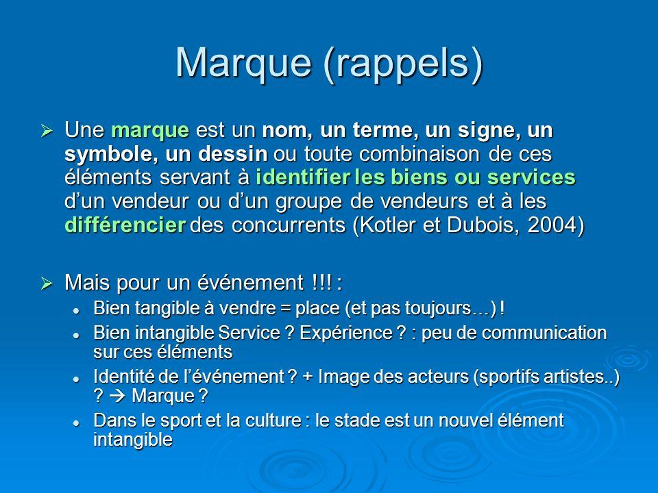 Marque (rappels) Une marque est un nom, un terme, un signe, un symbole, un dessin ou toute combinaison de ces éléments servant à identifier les biens