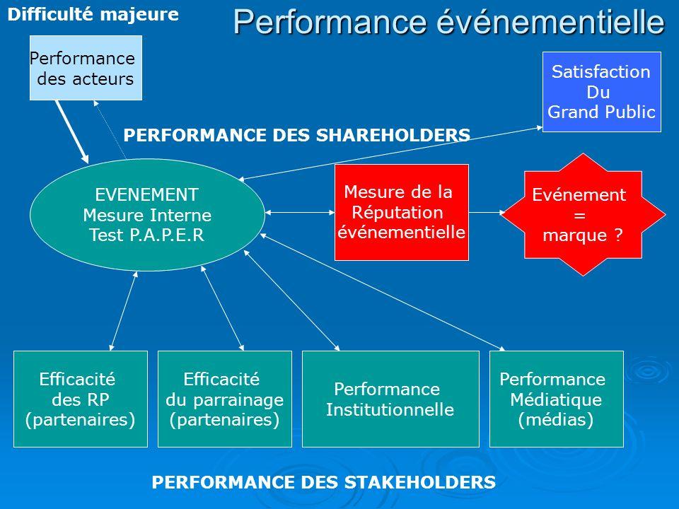 Performance événementielle EVENEMENT Mesure Interne Test P.A.P.E.R Efficacité du parrainage (partenaires) Efficacité des RP (partenaires) Mesure de la