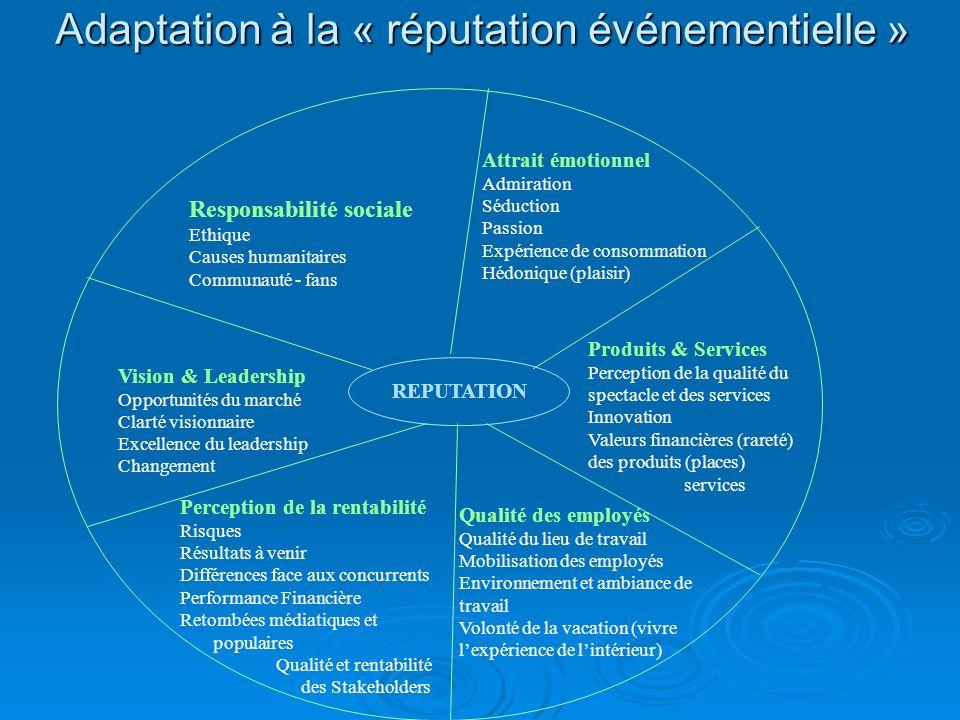 Adaptation à la « réputation événementielle » REPUTATION Responsabilité sociale Ethique Causes humanitaires Communauté - fans Vision & Leadership Oppo