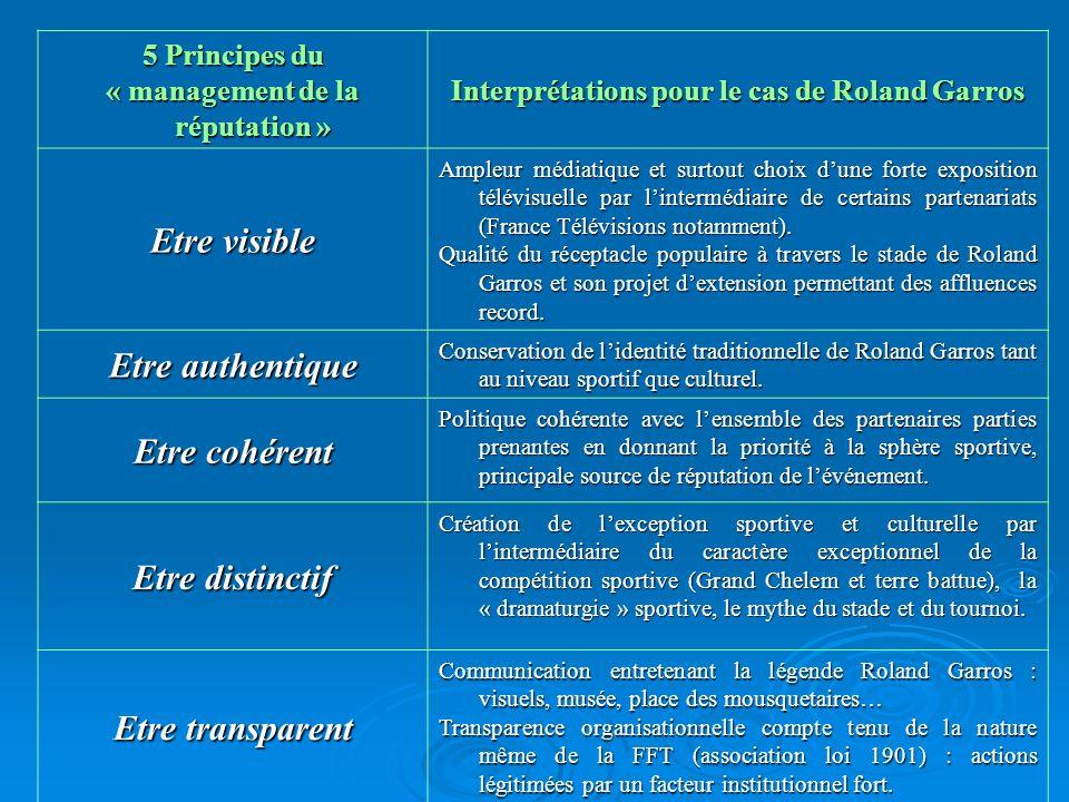 5 Principes du « management de la réputation » Interprétations pour le cas de Roland Garros Etre visible Ampleur médiatique et surtout choix dune fort