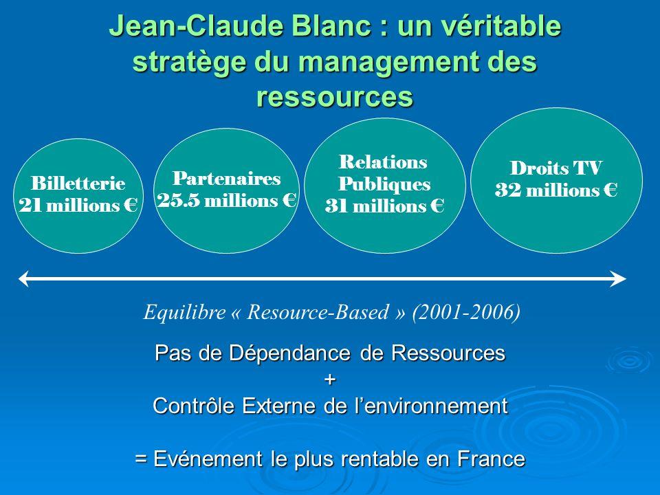 Jean-Claude Blanc : un véritable stratège du management des ressources Pas de Dépendance de Ressources + Contrôle Externe de lenvironnement = Evénemen